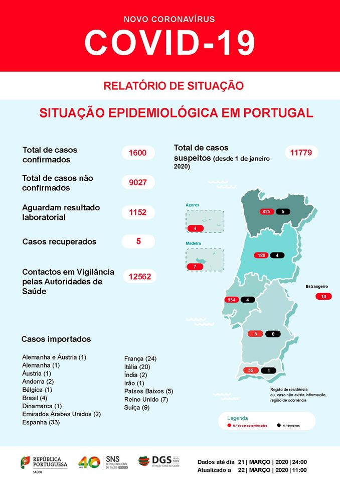 Em Portugal 2020